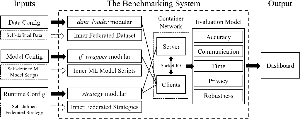 Figure 3 for FedEval: A Benchmark System with a Comprehensive Evaluation Model for Federated Learning