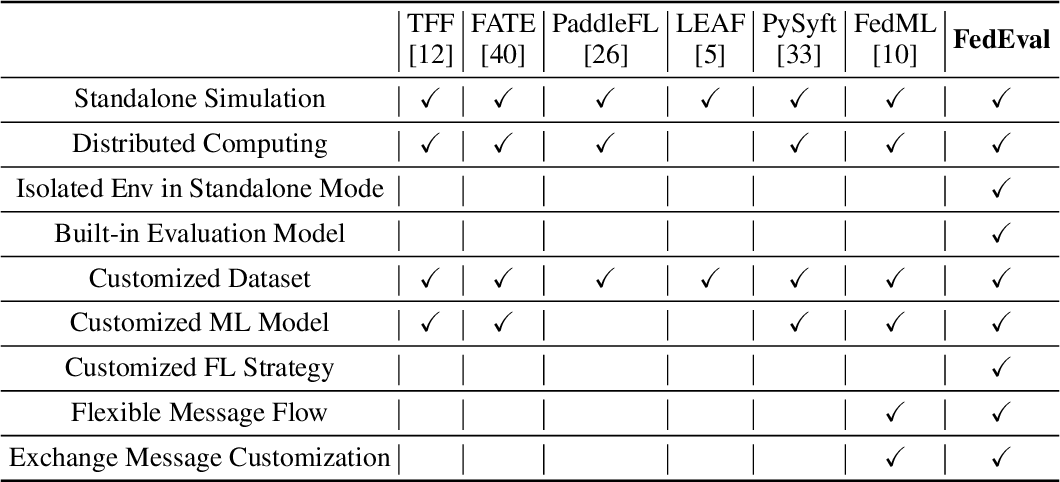 Figure 4 for FedEval: A Benchmark System with a Comprehensive Evaluation Model for Federated Learning