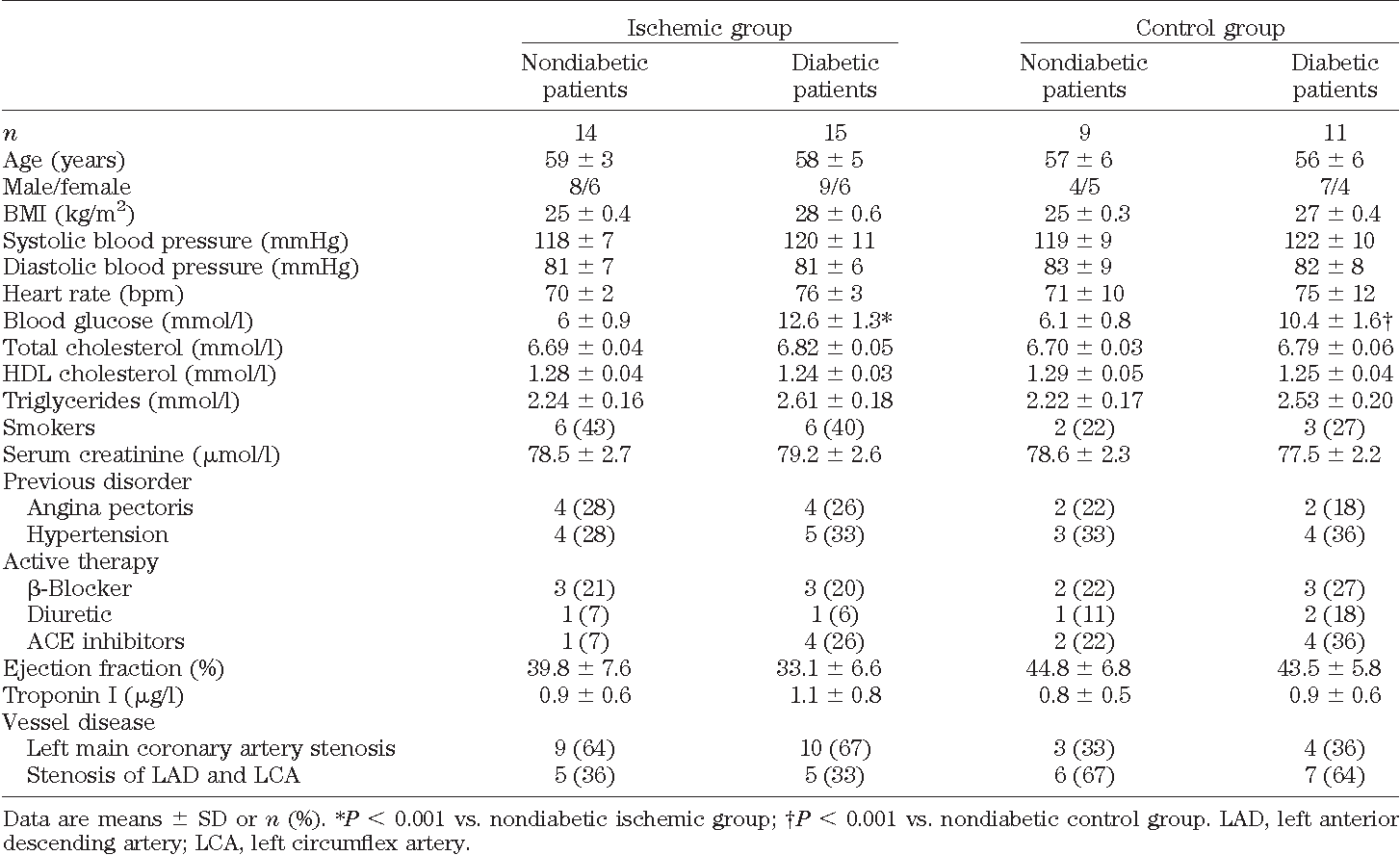 TABLE 1 Clinical characteristics of the study patients