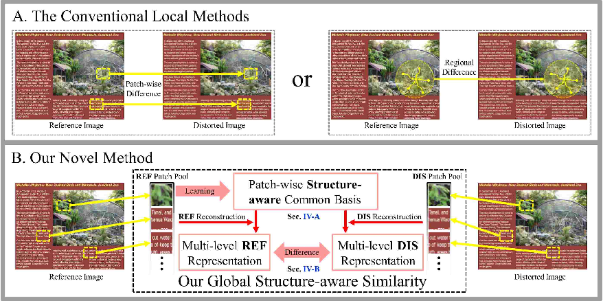 Figure 1 for Full Reference Screen Content Image Quality Assessment by Fusing Multi-level Structure Similarity