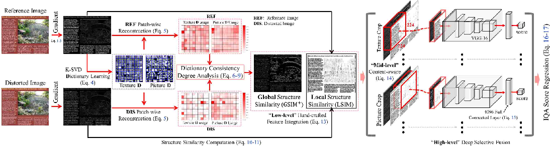Figure 3 for Full Reference Screen Content Image Quality Assessment by Fusing Multi-level Structure Similarity