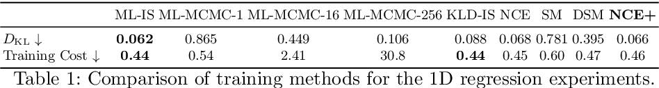 Figure 2 for How to Train Your Energy-Based Model for Regression