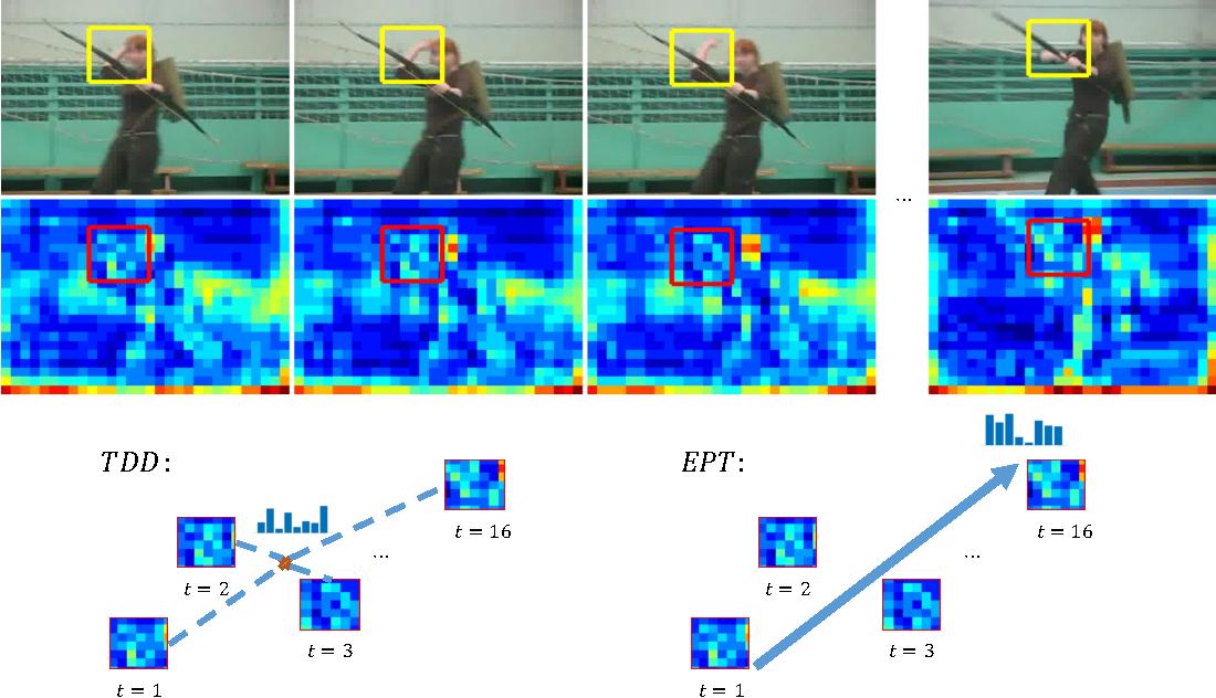 Figure 1 for Evolution-Preserving Dense Trajectory Descriptors