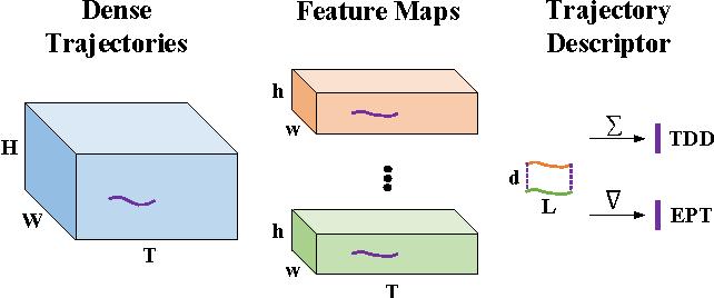 Figure 3 for Evolution-Preserving Dense Trajectory Descriptors