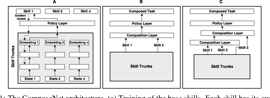 Figure 1 for Learning to Compose Skills