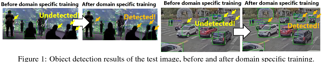 Figure 1 for Training Domain Specific Models for Energy-Efficient Object Detection