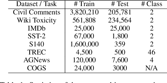 Figure 1 for Are Pre-trained Convolutions Better than Pre-trained Transformers?