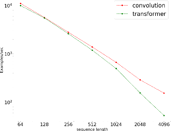 Figure 2 for Are Pre-trained Convolutions Better than Pre-trained Transformers?