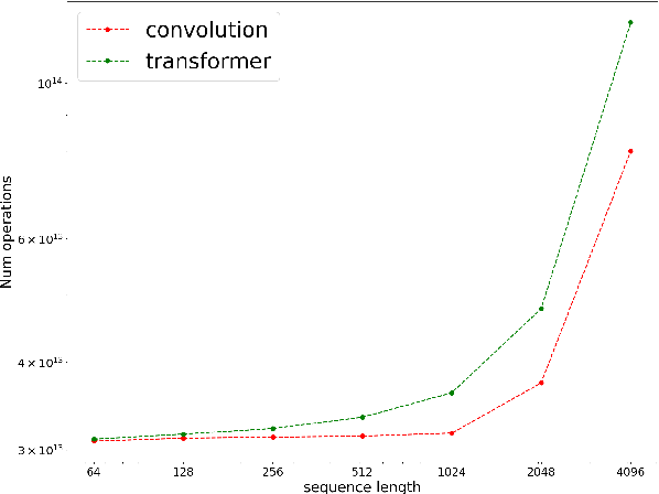 Figure 4 for Are Pre-trained Convolutions Better than Pre-trained Transformers?