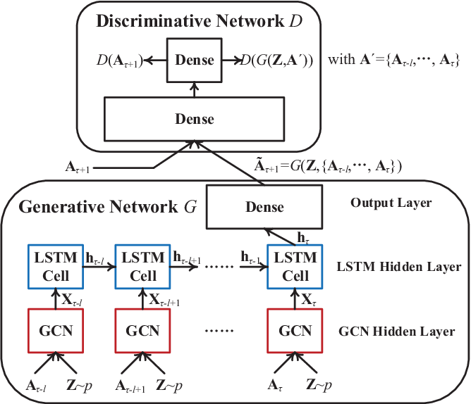 Figure 1 for GCN-GAN: A Non-linear Temporal Link Prediction Model for Weighted Dynamic Networks