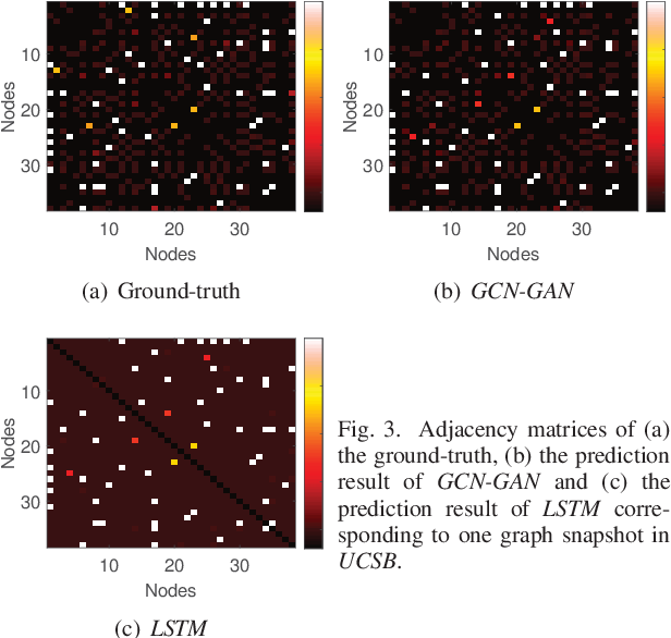 Figure 3 for GCN-GAN: A Non-linear Temporal Link Prediction Model for Weighted Dynamic Networks