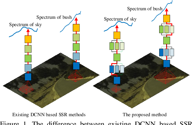 Figure 1 for Pixel-aware Deep Function-mixture Network for Spectral Super-Resolution
