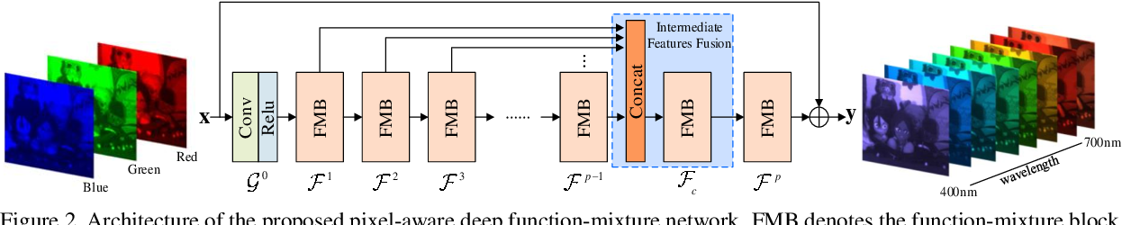 Figure 3 for Pixel-aware Deep Function-mixture Network for Spectral Super-Resolution