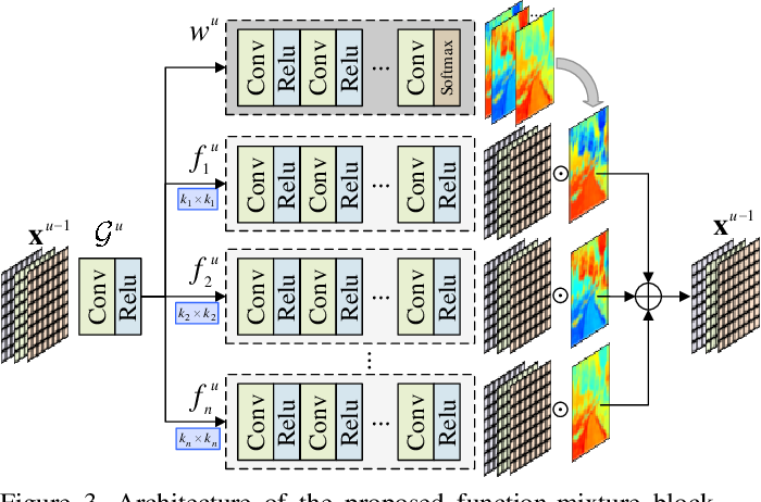 Figure 4 for Pixel-aware Deep Function-mixture Network for Spectral Super-Resolution