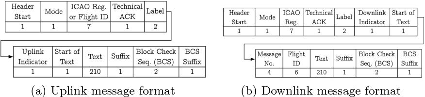 Economy Class Crypto Exploring Weak Cipher Usage In Avionic Communications Via ACARS