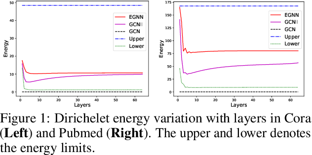 Figure 2 for Dirichlet Energy Constrained Learning for Deep Graph Neural Networks