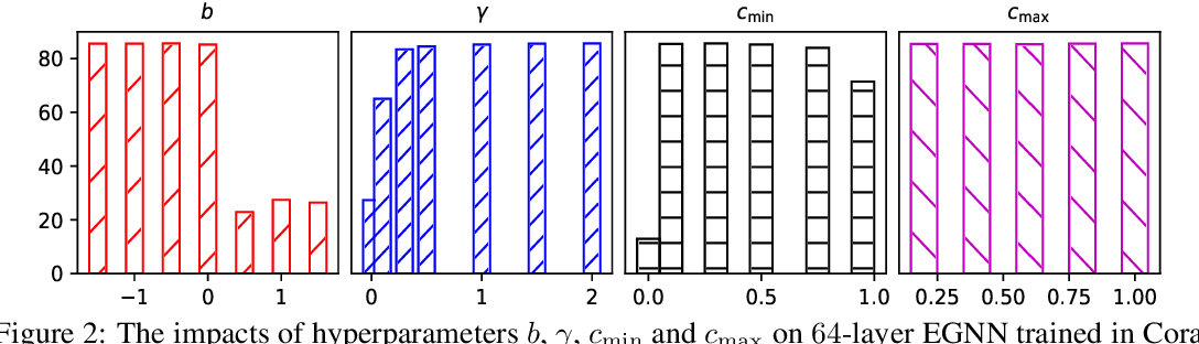 Figure 4 for Dirichlet Energy Constrained Learning for Deep Graph Neural Networks