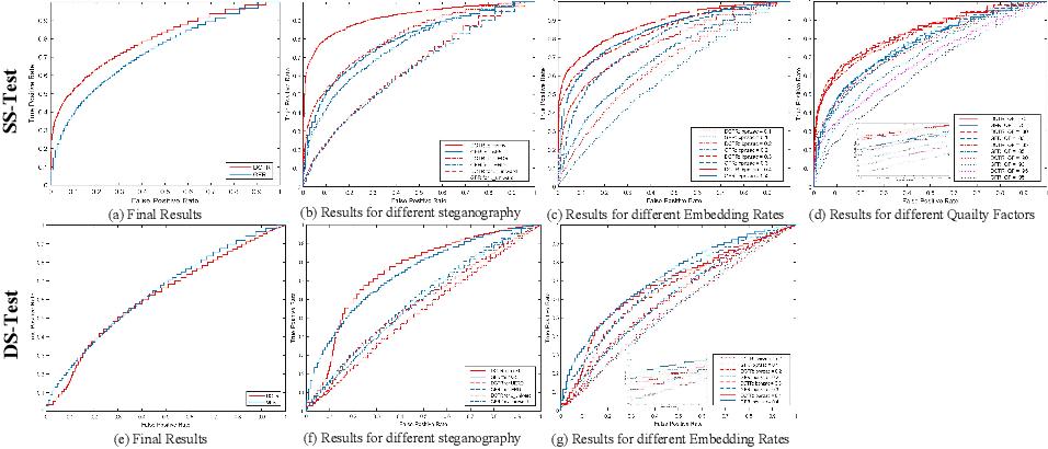 Figure 4 for IStego100K: Large-scale Image Steganalysis Dataset