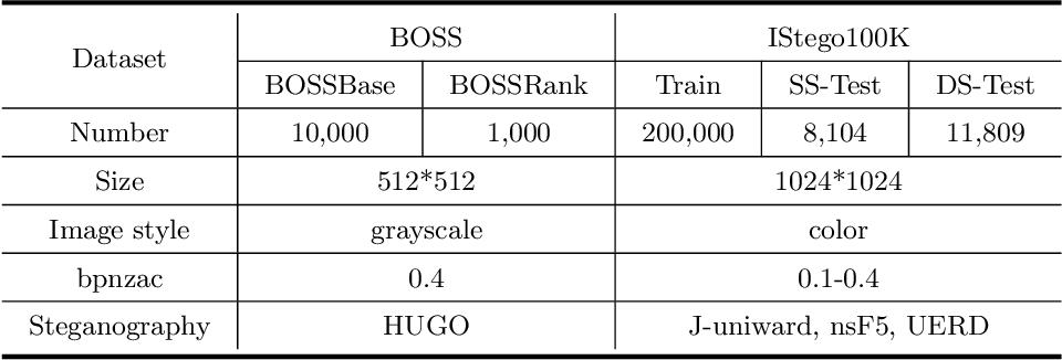 Figure 1 for IStego100K: Large-scale Image Steganalysis Dataset