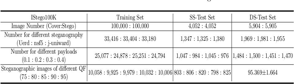 Figure 3 for IStego100K: Large-scale Image Steganalysis Dataset