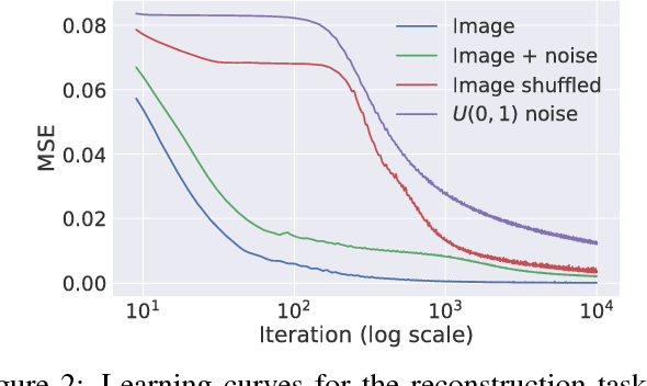 Figure 3 for Deep Image Prior