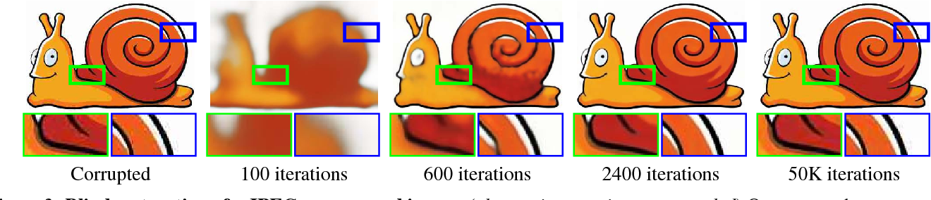Figure 4 for Deep Image Prior