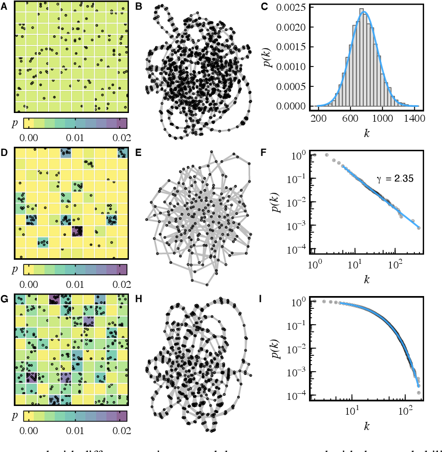 Figure 3 for Chronnet: a network-based model for spatiotemporal data analysis