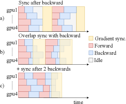 Figure 1 for fairseq: A Fast, Extensible Toolkit for Sequence Modeling