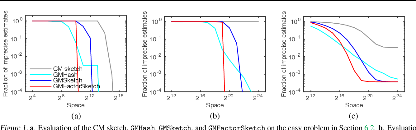 Figure 1 for Graphical Model Sketch