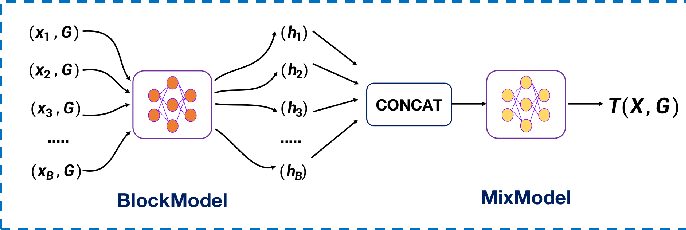 Figure 2 for A Quantitative Metric for Privacy Leakage in Federated Learning