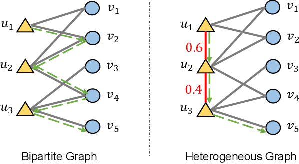 Figure 1 for Heterogeneous Graph Collaborative Filtering