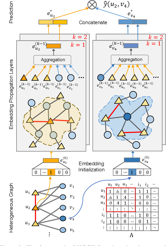 Figure 3 for Heterogeneous Graph Collaborative Filtering