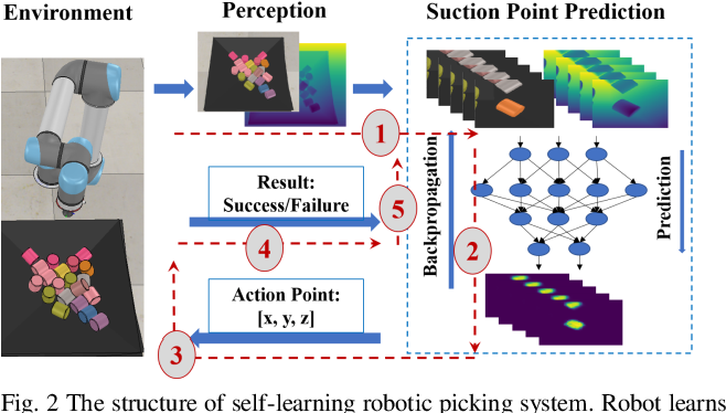 Figure 2 for Suction Grasp Region Prediction using Self-supervised Learning for Object Picking in Dense Clutter