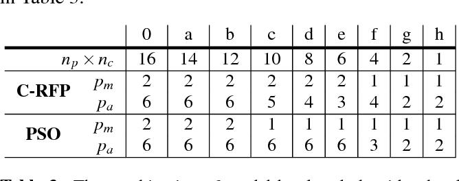 PDF] Job-Scheduling of Distributed Simulation-Based Optimization