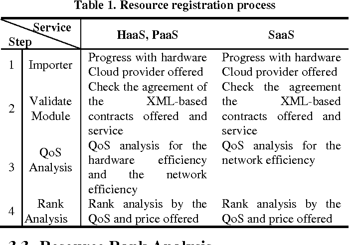Table 1 From Efficient Service Recommendation System For Cloud