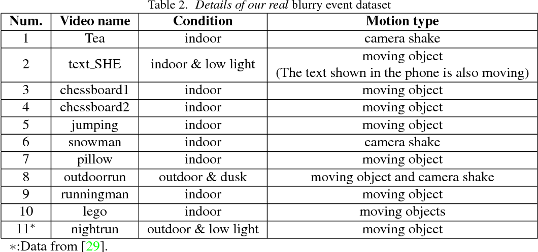 Figure 3 for Bringing a Blurry Frame Alive at High Frame-Rate with an Event Camera