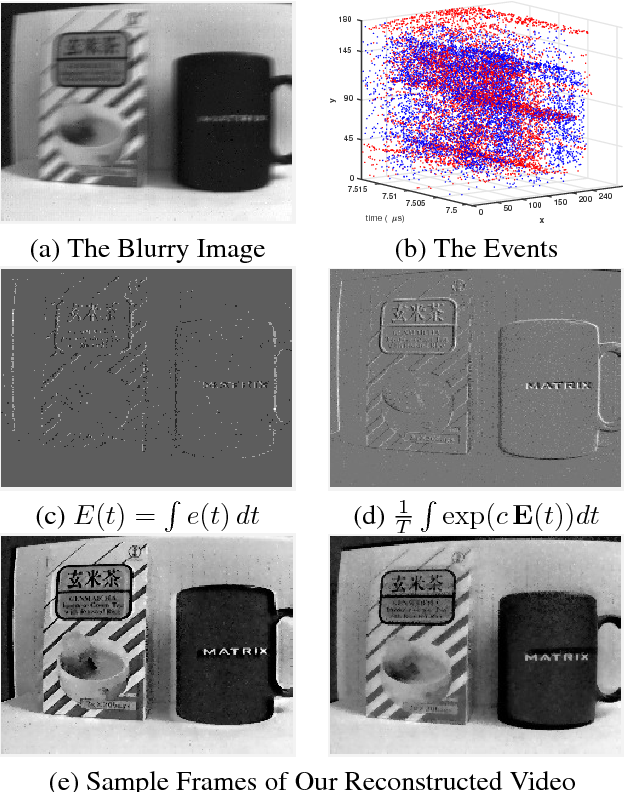 Figure 2 for Bringing a Blurry Frame Alive at High Frame-Rate with an Event Camera