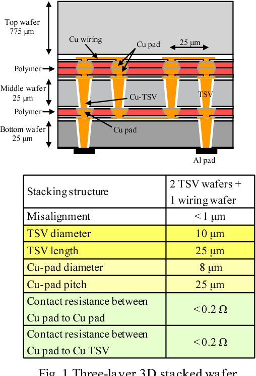 Fig. 1 Three-layer 3D stacked wafer and target specifications