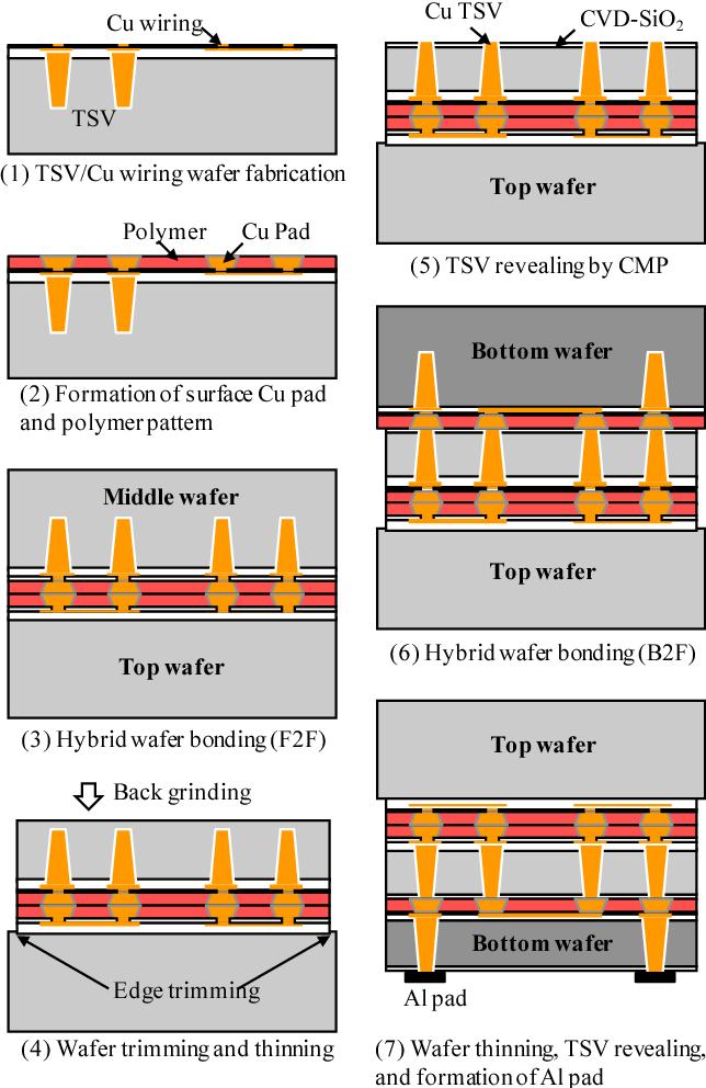 Fig. 2 3D integration process flow