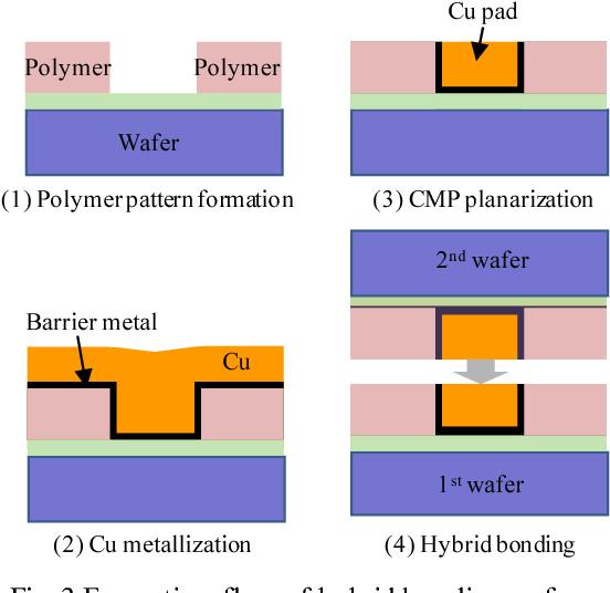 Fig. 3 Formation flow of hybrid bonding surface