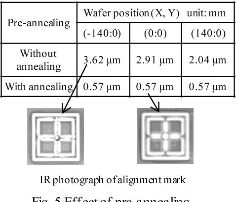 Fig. 5 Effect of pre-annealing and misalignment