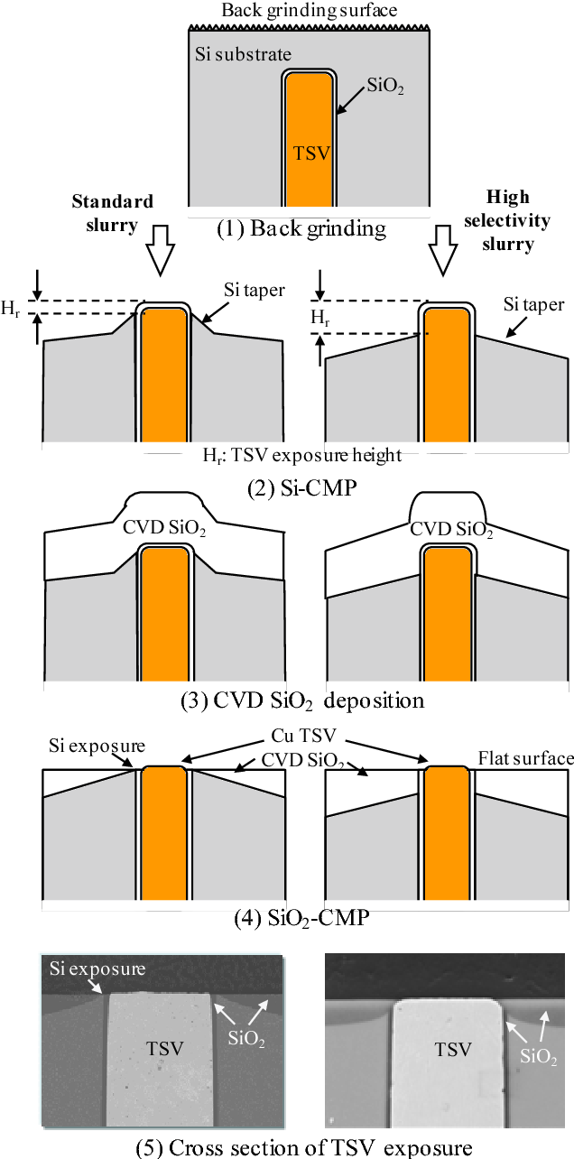 Fig. 6 TSV reveal flow by using CMP