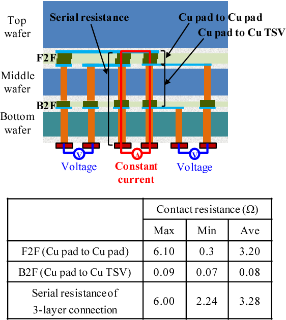 Fig. 8 Contact resistance of three-layer 3D stacked wafer