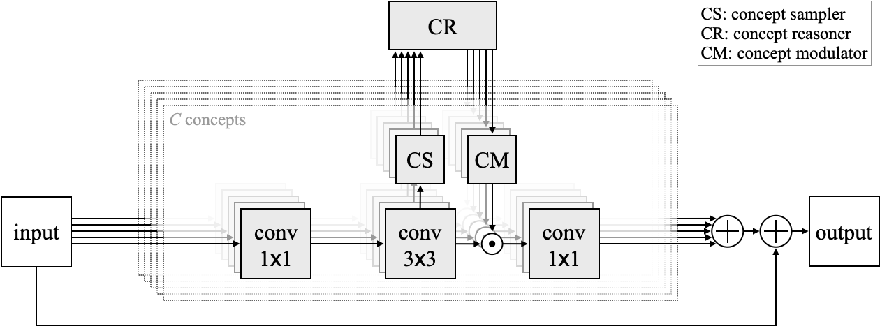 Figure 1 for Visual Concept Reasoning Networks