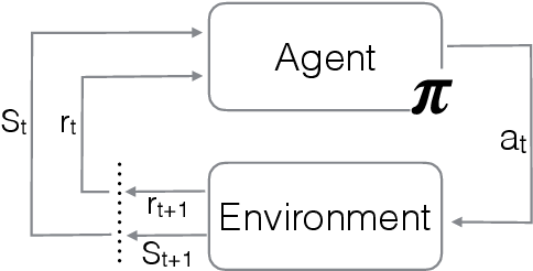 Figure 1 for Straight to the point: reinforcement learning for user guidance in ultrasound