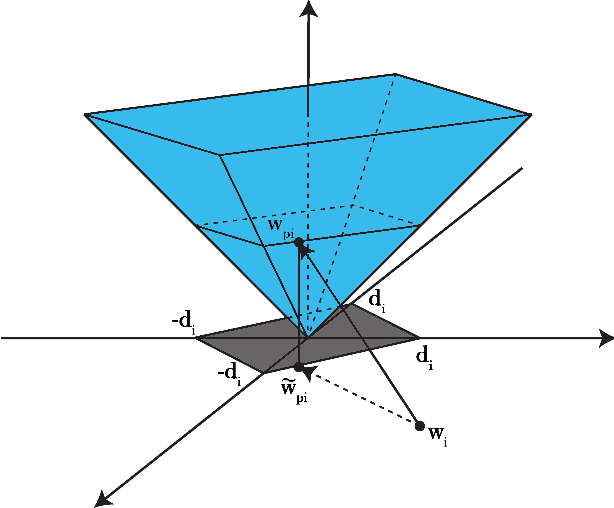 Figure 1 for Denosing Using Wavelets and Projections onto the L1-Ball