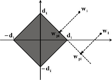 Figure 3 for Denosing Using Wavelets and Projections onto the L1-Ball