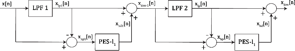 Figure 4 for Denosing Using Wavelets and Projections onto the L1-Ball