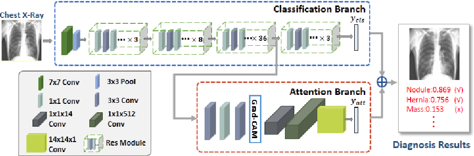 Figure 1 for ChestNet: A Deep Neural Network for Classification of Thoracic Diseases on Chest Radiography