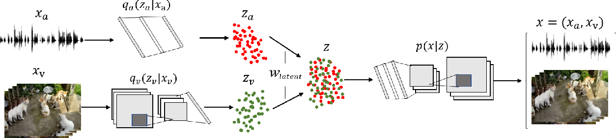 Figure 1 for Learning Audio-Visual Correlations from Variational Cross-Modal Generation